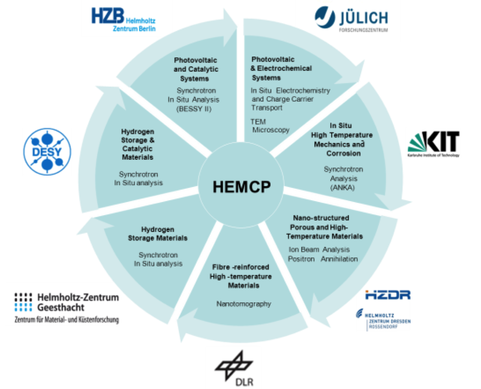 HEMCP - Institutes and instruments